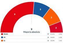 resultados elecciones municipales montijo 2019