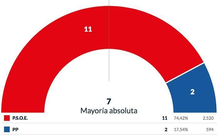 resultados elecciones municipales puebla de la calzada 2019