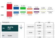 Resultados de las Elecciones Generales 10N en Puebla de la Calzada