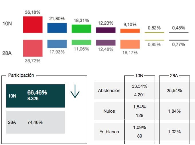 Resultados de las Elecciones Generales 10N en Montijo