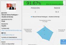 El Alcalde de Montijo Manuel Gomez el mas transparente de Extremadura Ranking de Dyntra.jpg