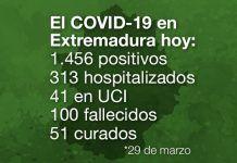 El COVID-19 en Extremadura hoy 29 de marzo