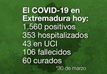 El COVID-19 en Extremadura hoy 30 de marzo