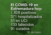 El COVID-19 en Extremadura hoy 31 de marzo