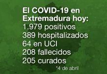 El COVID-19 en Extremadura hoy 4 de abril