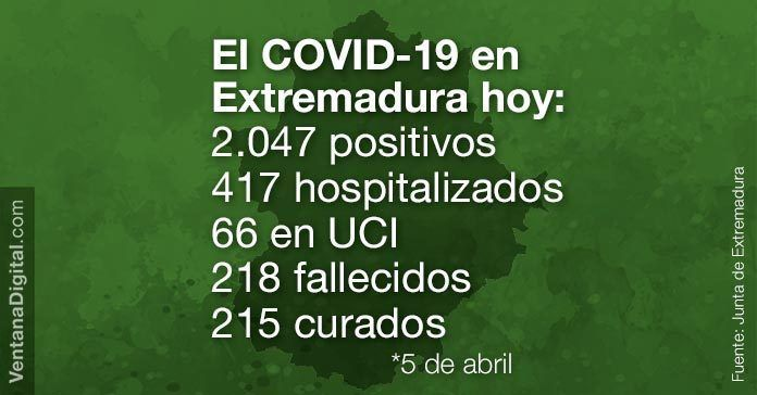 El COVID-19 en Extremadura hoy 5 de abril