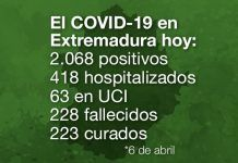 El COVID-19 en Extremadura hoy 6 de abril