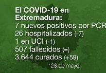 Extremadura registra 0 fallecidos y 7 nuevos contagios de coronavirus