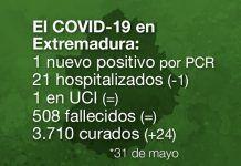 Extremadura registra 1 nuevo contagio y ningún fallecido por coronavirus