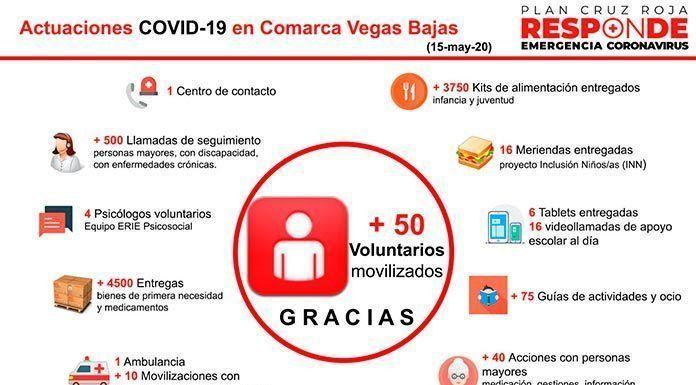 Pedro Soltero, presidente de Cruz Roja Montijo, agradece a los más de 50 voluntarios implicados en el Plan Cruz Roja Responde su disposicion humanidad y trabajo diario