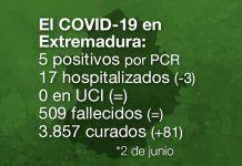 Extremadura registra 5 nuevos contagios y 0 fallecidos por coronavirus