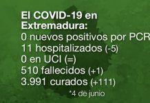 Extremadura registra 1 fallecido por COVID-19 y ningún nuevo contagio