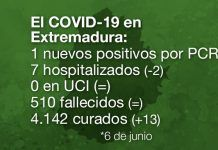 covid-19 en extremadura hoy