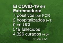 Extremadura registra 7 nuevos positivos por PCR y 146 casos sospechosos de coronavirus