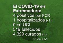 Extremadura registra 4 nuevos positivos por PCR y 100 casos sospechosos de coronavirus