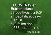 Extremadura registra 23 positivos por PCR de Covid-19