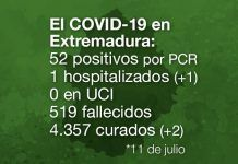 Extremadura registra 52 positivos por PCR de Covid-19