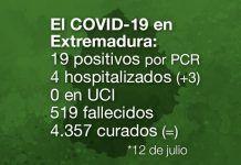 Extremadura registra 19 positivos por PCR de Covid-19