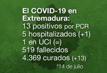 muertos COVID-19 Extremadura