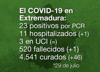 Extremadura registra 1 nuevo fallecido por COVID-19