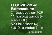 Extremadura registra 21 nuevos positivos de Covid-19