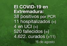 Extremadura registra 38 nuevos positivos de Covid-19