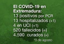 Extremadura registra 13 nuevos positivos de COVID-19