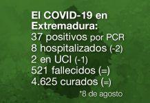 Extremadura registra 47 nuevos positivos de Covid-19