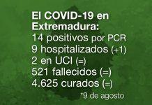Extremadura registra 14 nuevos positivos de Covid-19
