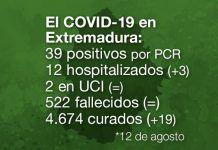 Extremadura notifica 39 casos positivos de COVID-19