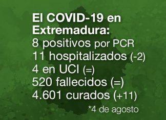 extremadura registra 8 positivos en extremadura en las últimas 24 horas