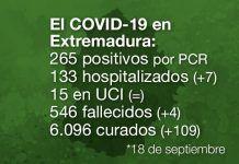 Extremadura notifica 4 fallecidas, 265 positivos y 11 brotes por Covid-19