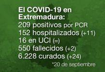 Extremadura notifica 2 fallecidas y 209 positivos por Covid-19