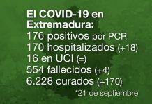 Extremadura notifica 4 fallecidos y 176 positivos por Covid-19