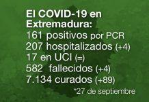 casos positivos en Extremadura