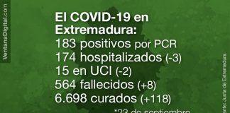 positivos COVID-19 Extremadura