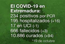 Extremadura registra 3 fallecidos y 234 casos positivos por Covid-19