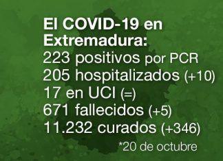 Extremadura registra 5 fallecidos y 223 casos positivos por Covid-19
