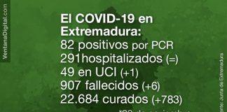 Extremadura registra 6 fallecidos y 82 casos positivos por Covid-19