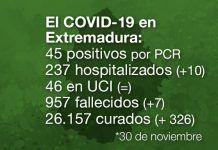 Extremadura registra 7 fallecidos y 45 casos positivos por Covid-19