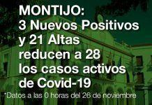 Covid-19 en Montijo: 3 nuevos positivos y 21 altas reducen a 42 los casos activos
