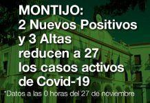 Los casos de Covid-19 en Montijo descienden a 27 con 2 nuevo positivos y 3 altas