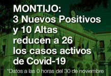 Los casos de Covid-19 en Montijo descienden a 26 con 3 nuevos positivos y 10 altas