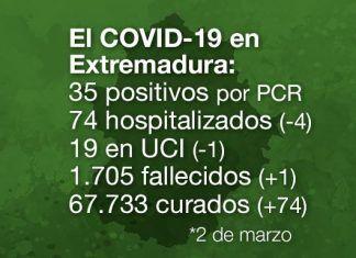 Extremadura registra 35 casos positivos y una persona fallecida por covid-19