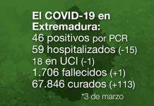 Extremadura registra 46 casos positivos y 1 fallecido por covid-19