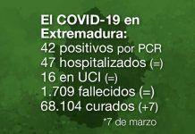 Extremadura registra 42 casos positivos por covid-19 en una jornada sin fallecidos