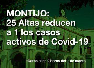 25 Altas reducen a 1 los casos activos de covid-19